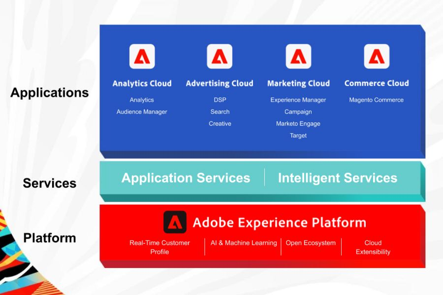 Adobe Applications Services and Platforms